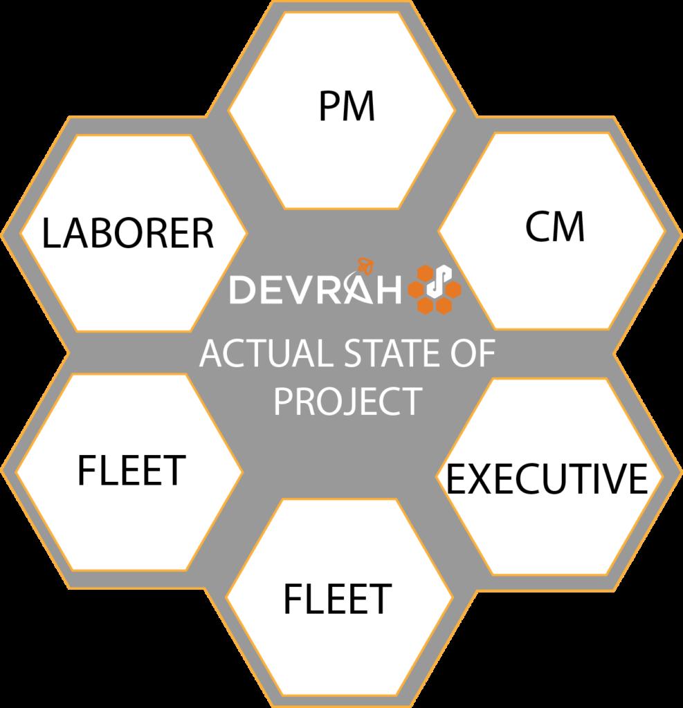 Next Generation Construction PM Platform