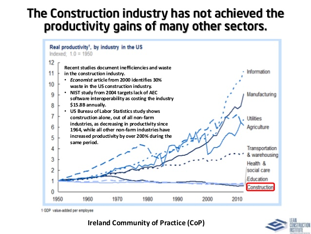Construction Productivity Paradox